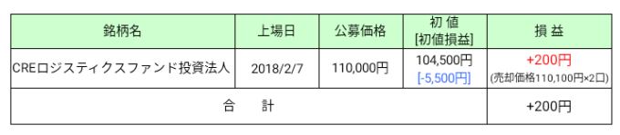 2018年2月IPO損益