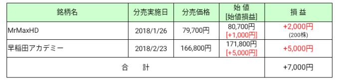 2018年2月立会外分売損益
