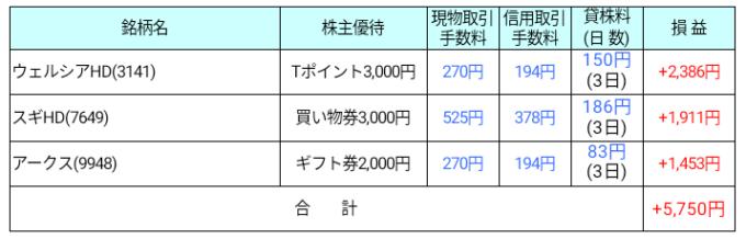 2018年2月株主優待タダ取り