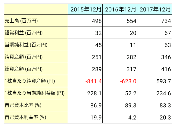 アジャイルメディア・ネットワーク(6573)業績推移