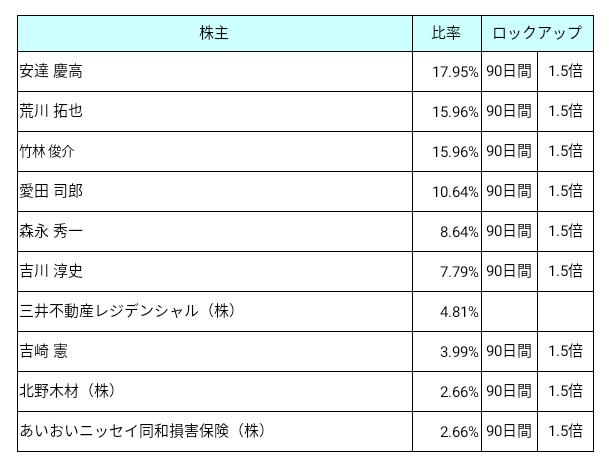 日本リビング保証(7320)ロックアップ状況