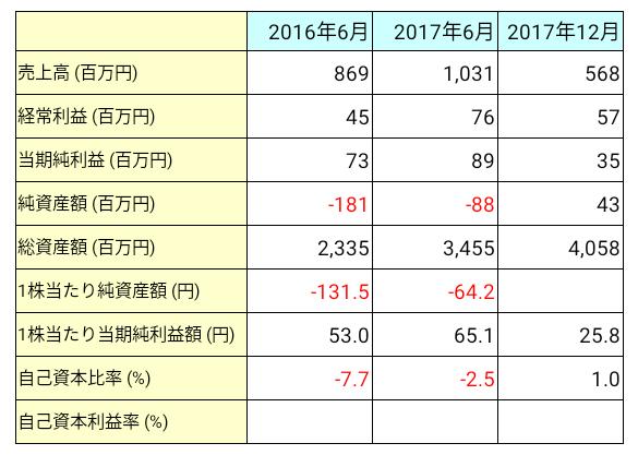 日本リビング保証(7320)業績推移