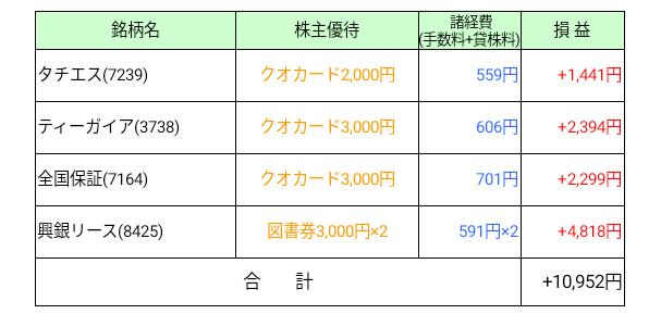 2018年3月株主優待タダ取り取得実績