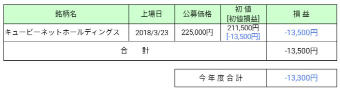2018年3月IPO損益