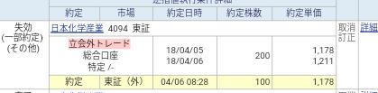 日本化学産業(4094)立会外トレード 当選