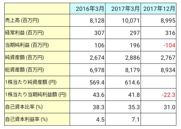 アイペット損害保険(7323)業績推移
