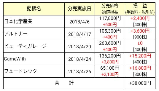 2018年4月立会外分売損益