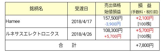2018年4月PO損益