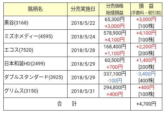 2018年5月 立会外分売損益