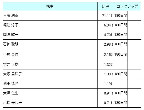 コーア商事ホールディングス(9273)ロックアップ状況
