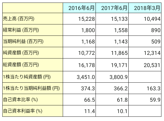 コーア商事ホールディングス(9273)業績推移