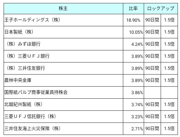 国際紙パルプ商事(9274)ロックアップ状況
