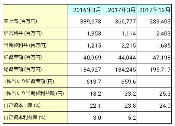 国際紙パルプ商事(9274)業績推移