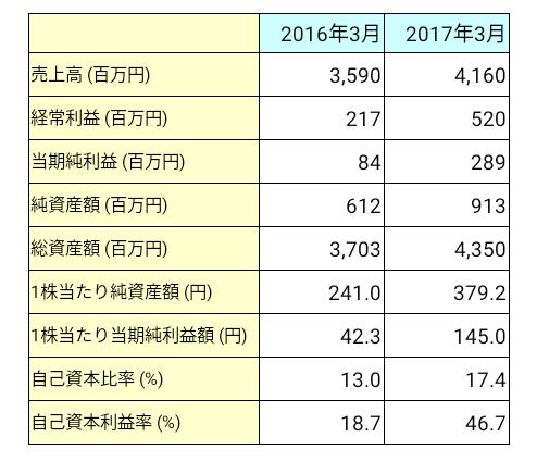 IPS(4390)業績推移