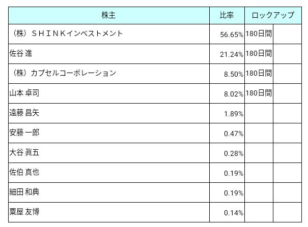 プロレド・パートナーズ(7034)ロックアップ状況