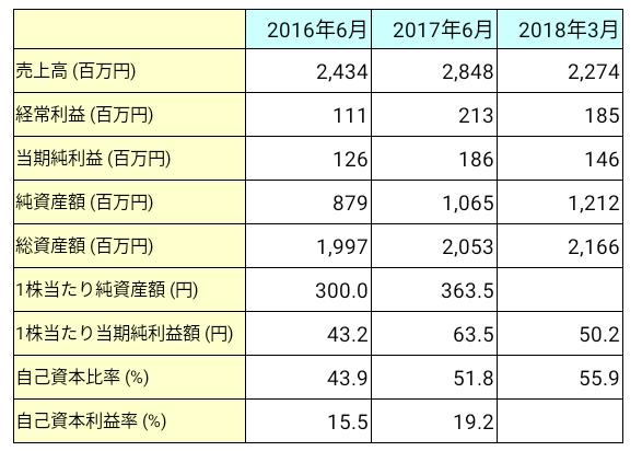 アイリックコーポレーション(7325)業績推移