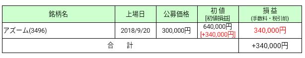 2018年9月IPO損益