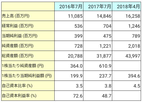 リーガル不動産(3497)業績推移