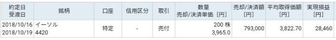 イーソル(4420)IPOセカンダリ売却