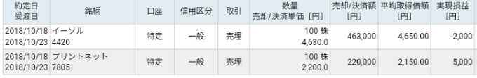 イーソル(4420)、プリントネット(7805)IPOセカンダリ
