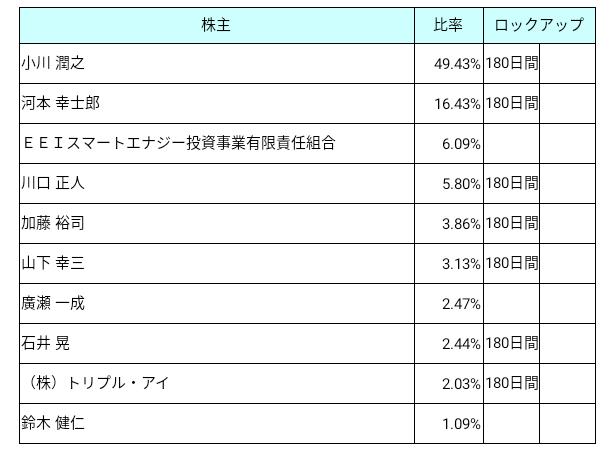 霞ヶ関キャピタル(3498)ロックアップ状況