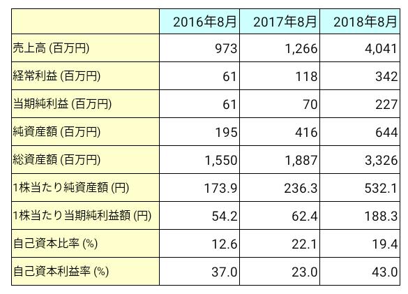 霞ヶ関キャピタル(3498)業績推移