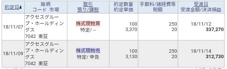 アクセスグループHD(7042)IPOセカンダリ結果