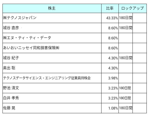 テクノスデータサイエンス・エンジニアリング(7046)ロックアップ状況