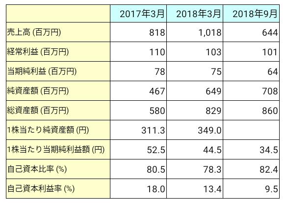 テクノスデータサイエンス・エンジニアリング(7046)業績推移