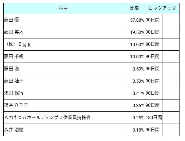 AmidAホールディングス(7671)ロックアップ状況