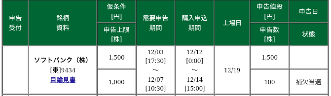 ソフトバンク(9434)IPO 松井証券から補欠当選