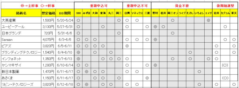 2019年6月IPO申込管理表